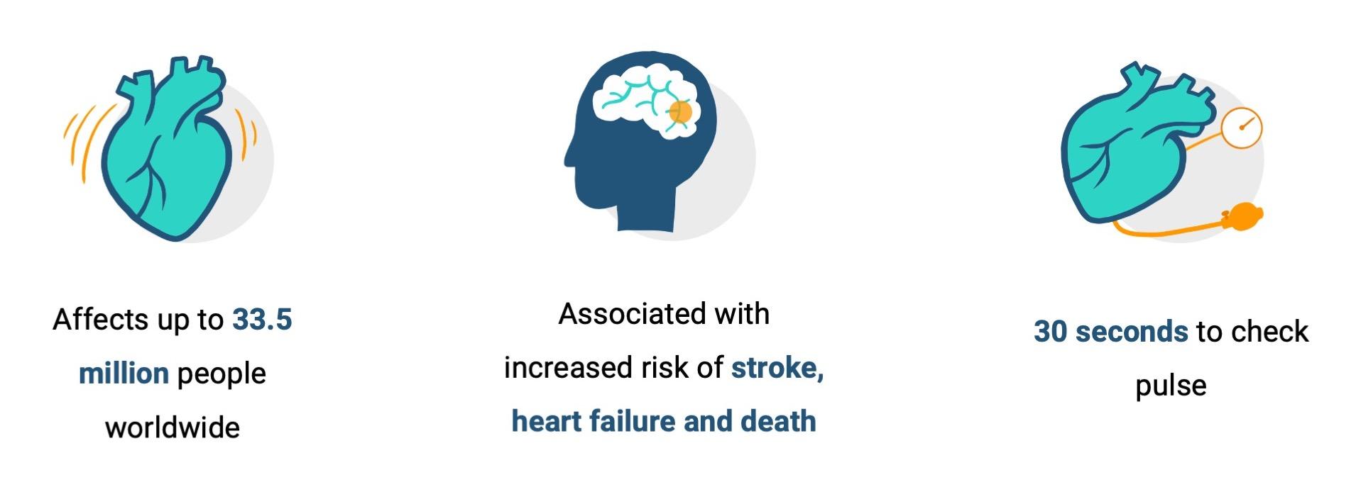 Atrial Fibrillation Statistics